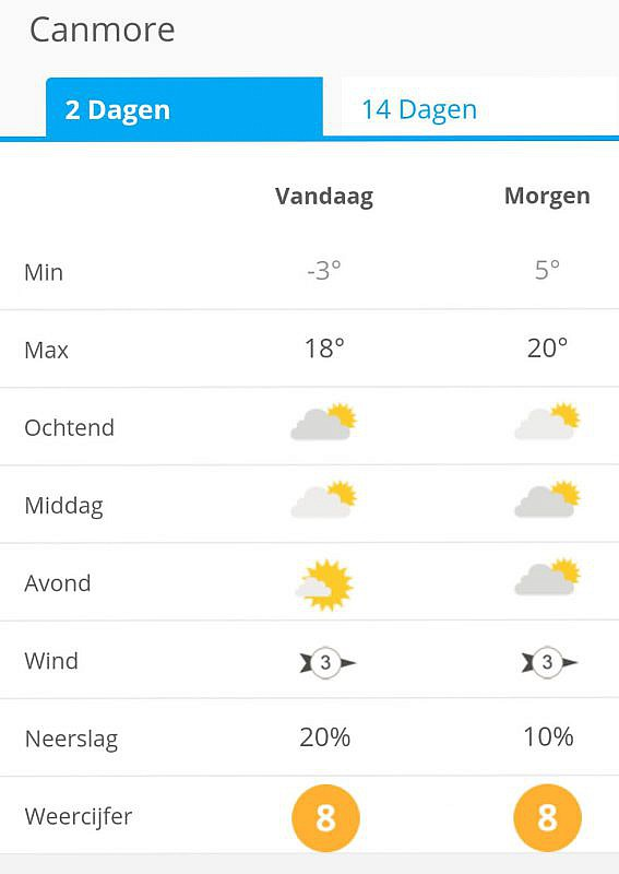 Het weer vandaag en morgen